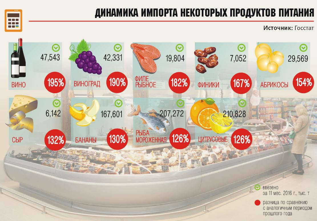 Украинцы стали больше ивкусней есть— Госстат