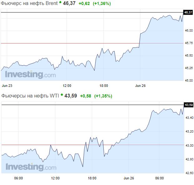 Цена нанефть марки Brent превысила $46
