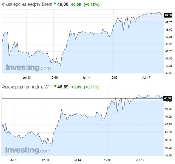 Нефть Brent реализуют дешевле $49 забаррель