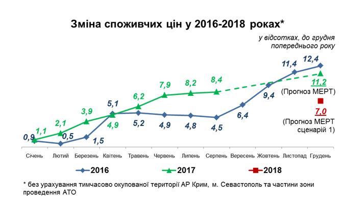 Нацбанк ждет рост запасов до $27,1 млрд кконцу 2018-ого года