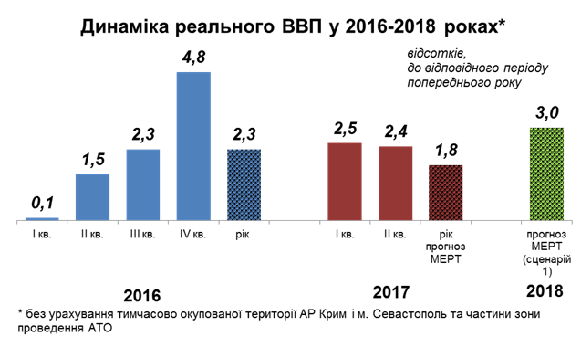 Вгосударстве Украина минимальная заработная плата может вырасти на16%