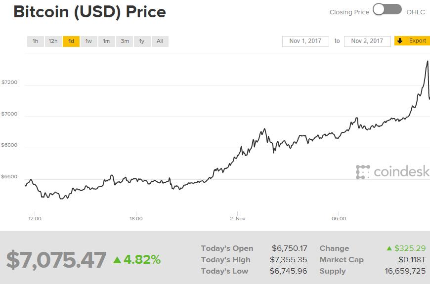 и сигналы новости bitcoin-6