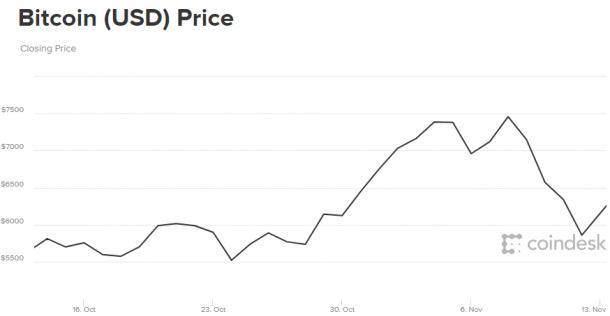 Задва дня курс биткоина упал натысячу долларов