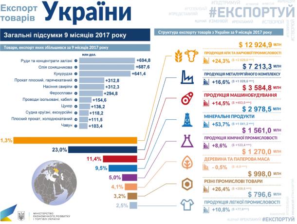 Обсяги двосторонньої торгівлі між Україною та ЄС зросли на 29%, - Гройсман - Цензор.НЕТ 3156