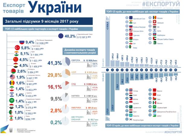 Обсяги двосторонньої торгівлі між Україною та ЄС зросли на 29%, - Гройсман - Цензор.НЕТ 5466
