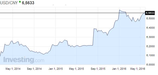Курс доллара к юаню в пекине бренд нефть стоимость