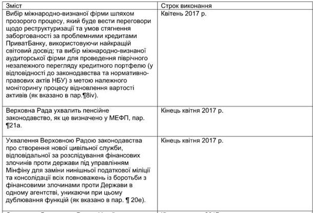 ВМеморандуме сМВФ прописана реструктуризация «долга Януковича»