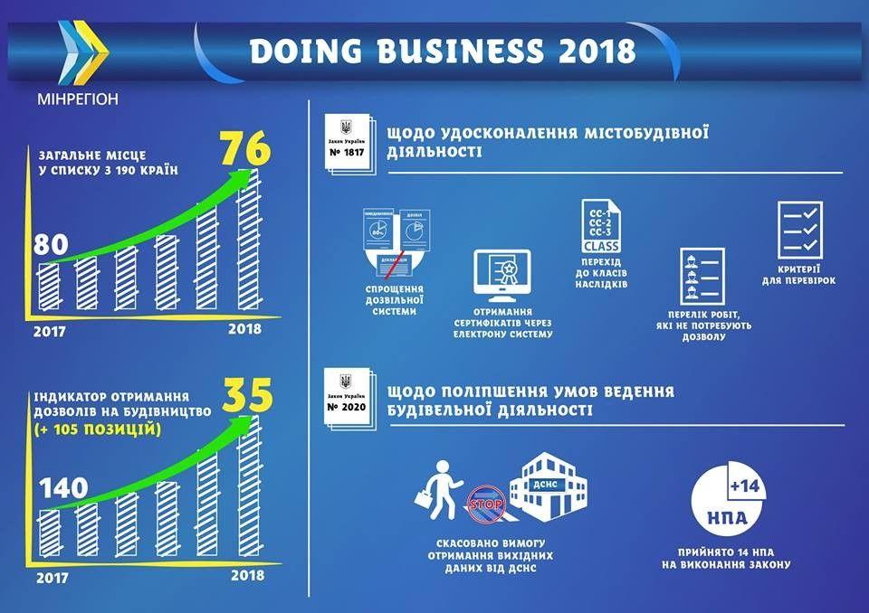 В doing business Украина стремится в ТОП 40 Гройсман СЕГОДНЯ