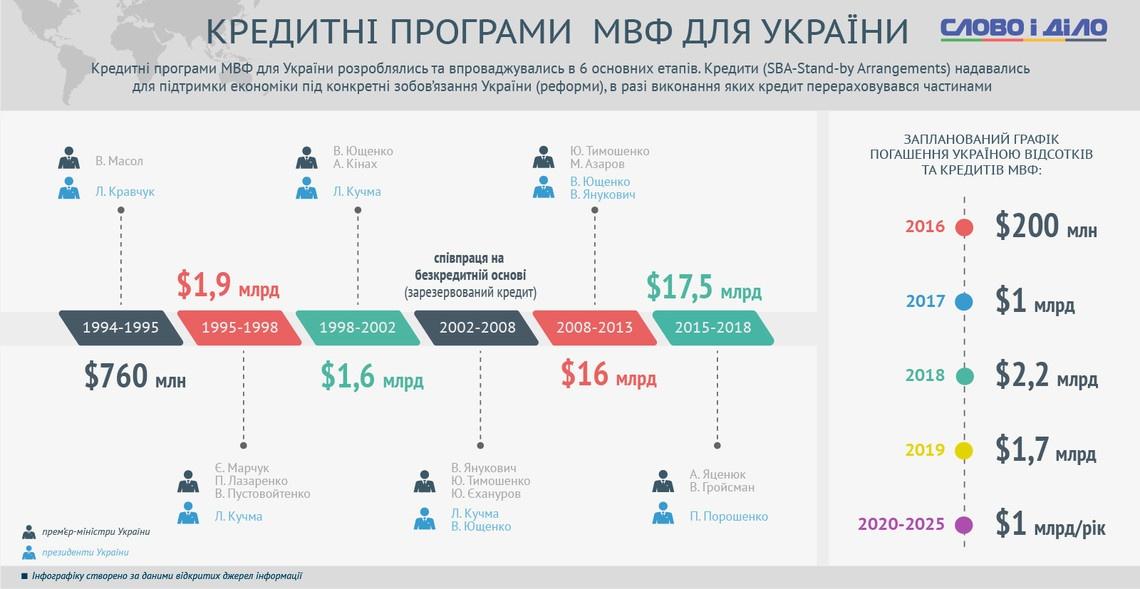 Украина в этом году должна вернуть более $14 миллиардов долгов - Цензор.НЕТ 6131