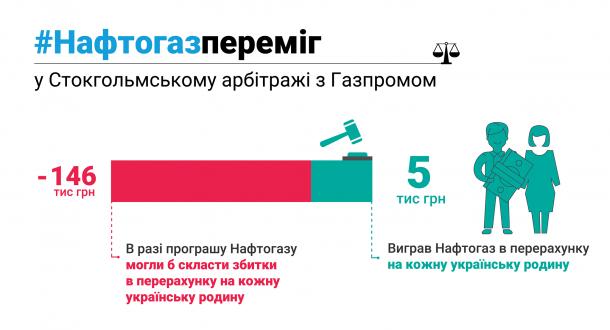 """""""Нафтогаз"""" выиграл Стокгольмский арбитраж против """"Газпрома"""" по транзиту газа"""