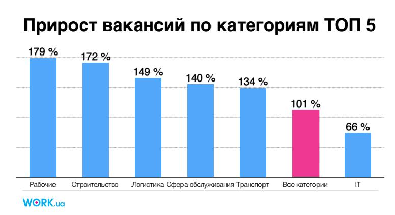 прирост вакансий в Украине