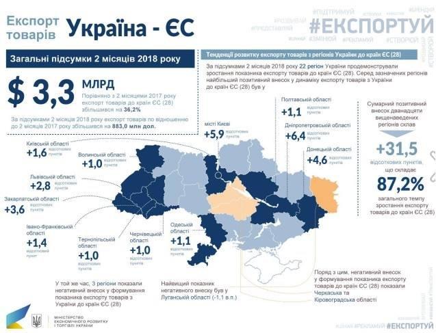 Украинский экспорт вырос практически наодну пятую