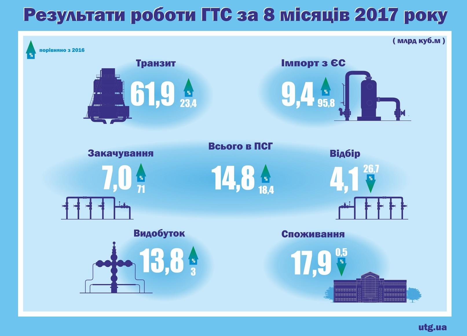Объемы добычи газа вРФ всамом начале года возросли в12,6%