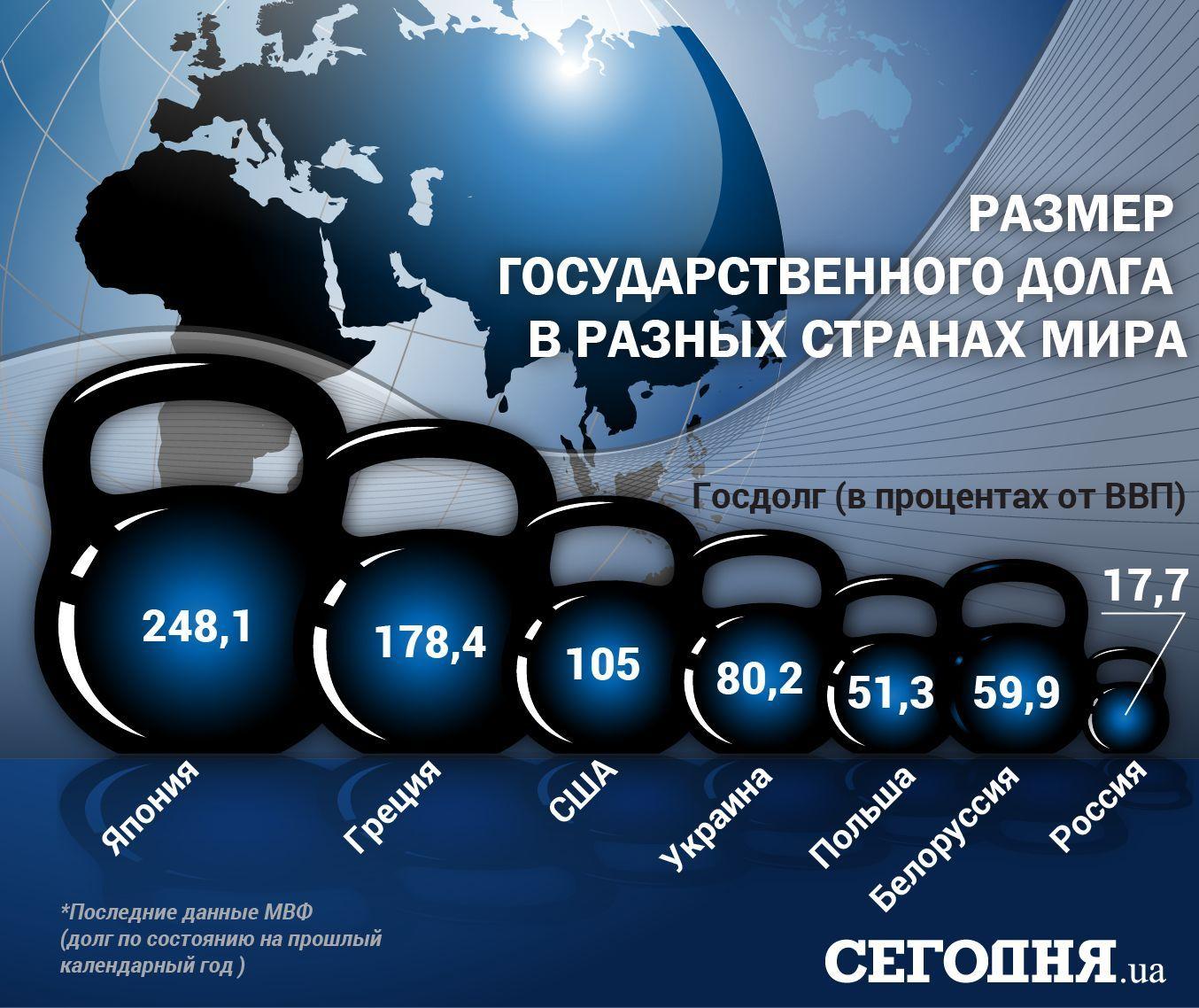 Госдолг Украины наконец октября составил 1 742,64 млрд гривен