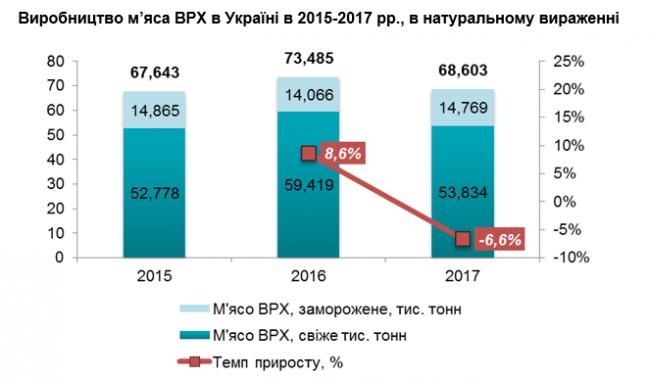 analiz-rynka-govyadiny-ukrainy6