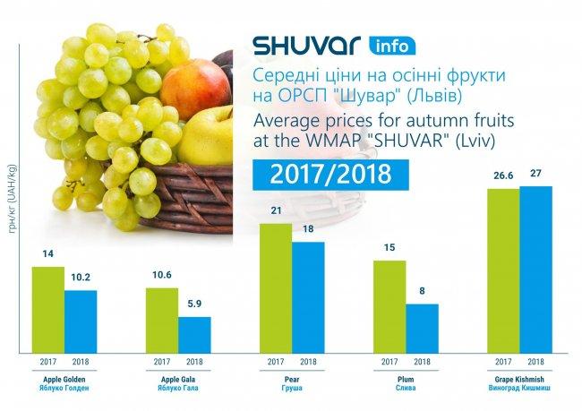 average_prices_for_autumn_fruits_2017-2018
