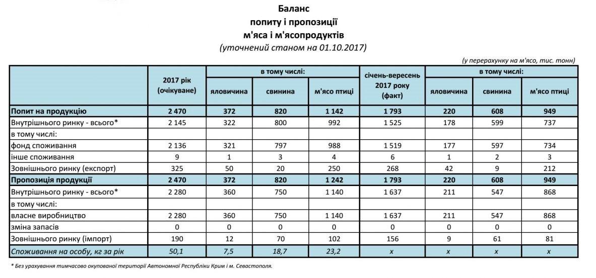 balances_01.10.2017_4