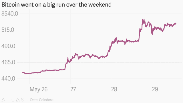 bitcoin_went__on_a_big_run_over_the_weekend_close_price_chartbuilder