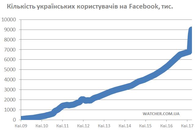 fb-ukrainian-audience-19-june