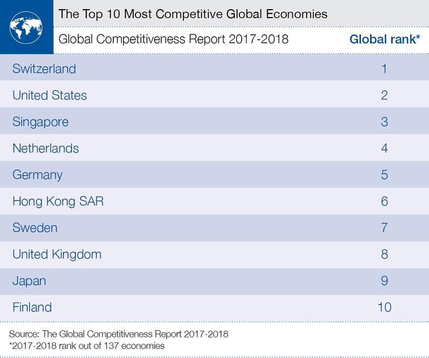 Украина поднялась на4-й позиции врейтинге конкурентоспособности