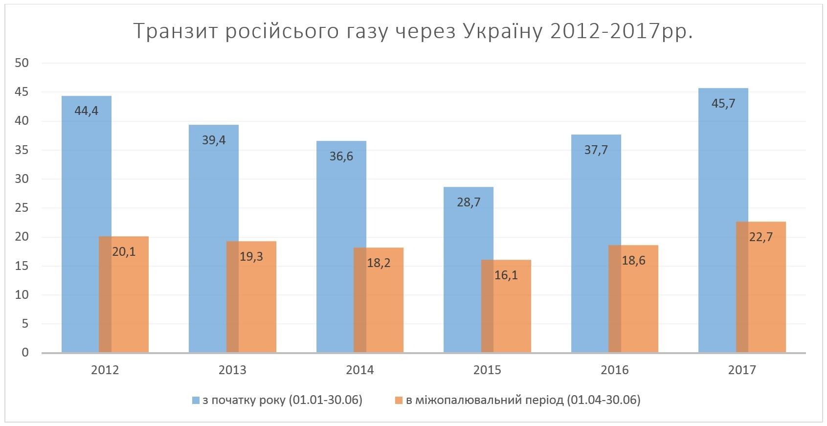 transit-2012-2017