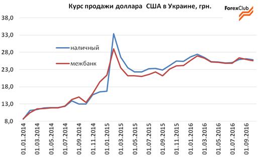 Прогноз валюты на 2015 беспроигрышный индикатор форекс