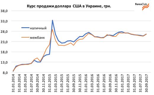 Прогноз по курсу доллара в украине на неделю форекс мир индикаторов форекс