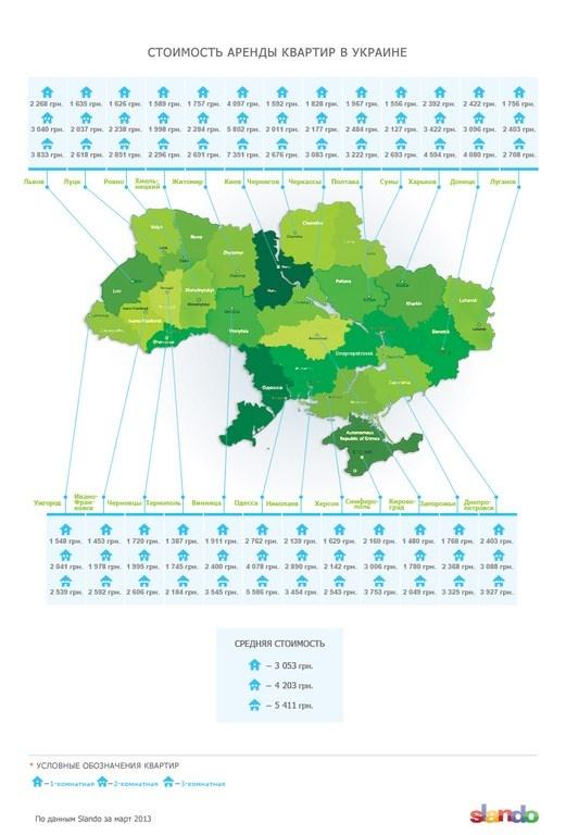 slando-ukrainian-rent