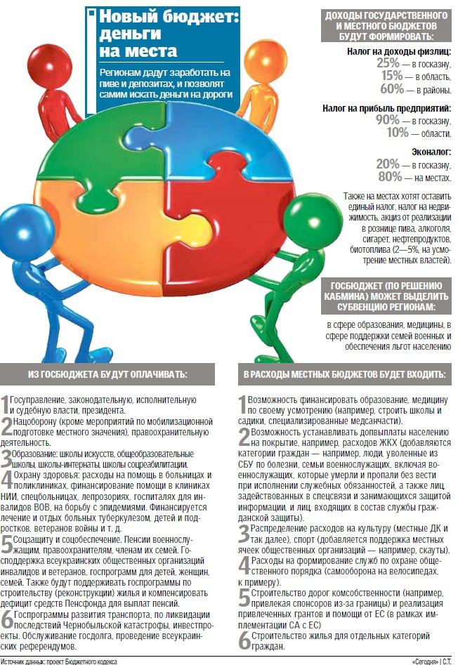 budjet_grafik_ya_konovalova