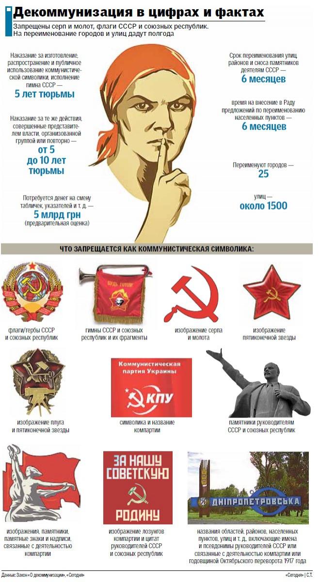 За гимн СССР – 5 лет тюрьмы: декоммунизация в цифрах и фактах (ИНФОГРАФИКА), фото-1