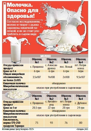 Молоко и творог признали опасными для здоровья