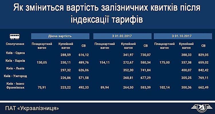 Омелян: Результатов работы нового руководителя «Укрзализныци» пока невидно