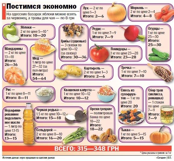 Что приготовить из списка продуктов
