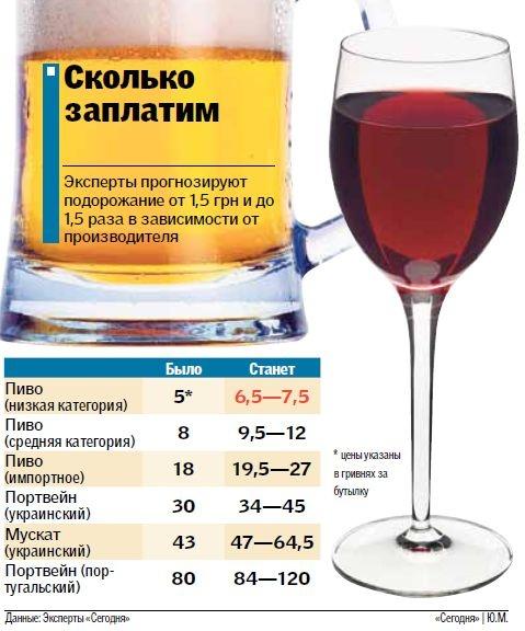 Алкоголь в Украине может подорожать в два раза