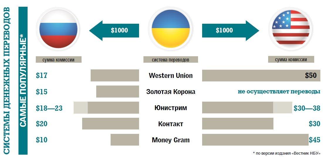 Western Union - 31% рынка.