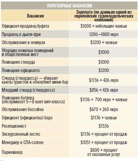 Сколько стоит получить работу на круизных судах