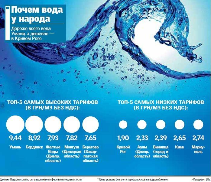 Регионы массово повышают тарифы на воду