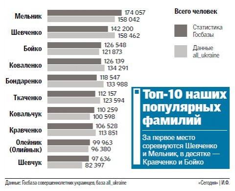Горловские Мельники, Шевченко и Бойко носят самые популярные в Украине фамилии, фото-1
