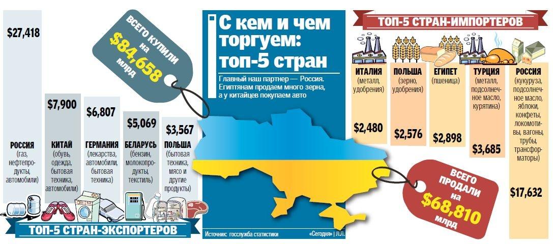 Украина продолжает терять миллиарды