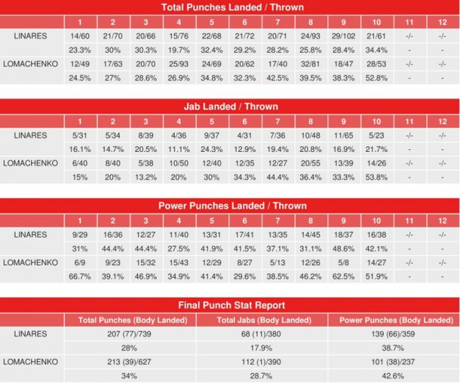 lomachenko-linares-compubox-punch-stats