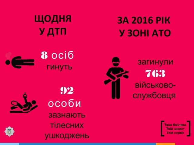 Аваков: ВДТП погибает в 4 раза больше украинцев, чем нафронте