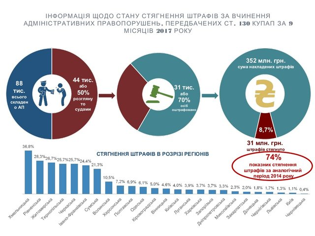 ВУкраинском государстве могут поднять штрафы занарушение ПДД