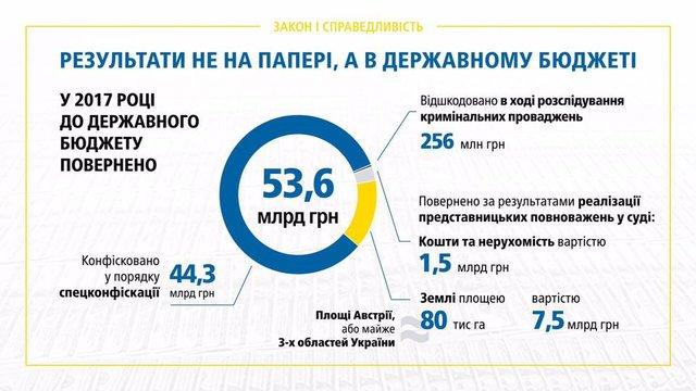 Луценко объявил озадержании 9 тыс. коррупционеров заполтора года