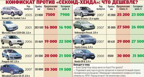 Купить авто по трейд ин