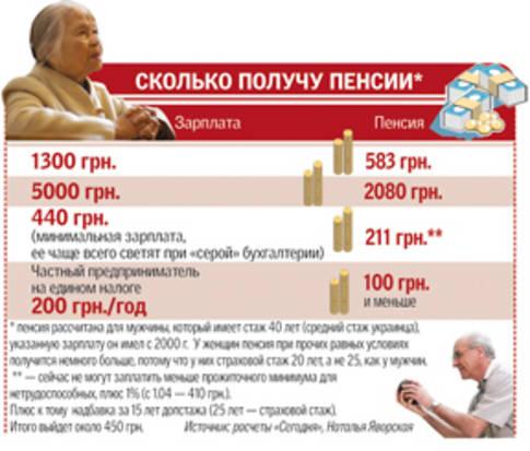 Пенсии работающих пенсионеров в 2016 г в украине