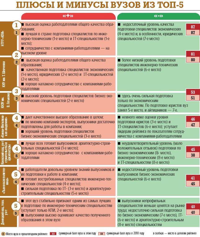 Рейтинг институтов где готовят таможенников