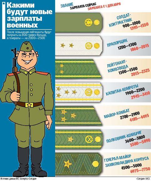 Яндекс повышении пенсии