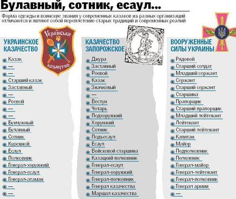 Источник данных: сайты казацких организаций, сайт МОУ