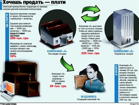 20.09.2010 - Коррупция в украинском бизнесе: схемы откатов.