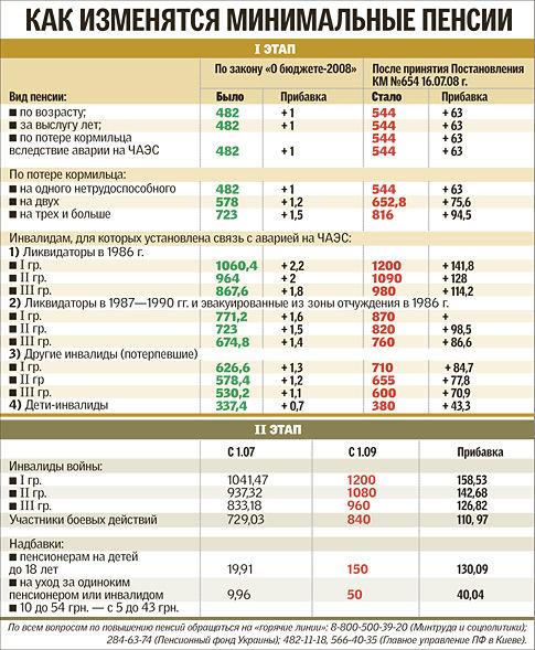 таблица расчет пенсии в